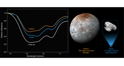 'Pristine' water-ice spotted on Pluto's outermost moon