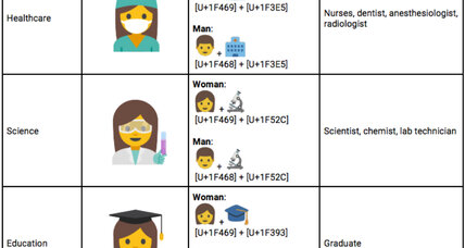 Can emojis promote gender equality?
