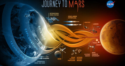 Is NASA ready for a human mission to Mars? No, say government auditors.