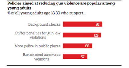How young adults view guns, safety, and background checks