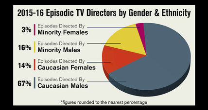 Report finds little change in TV's diversity behind the camera this year