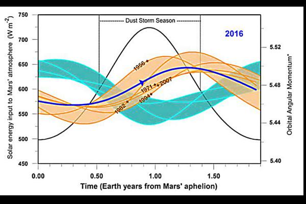 solar storm graph - photo #28