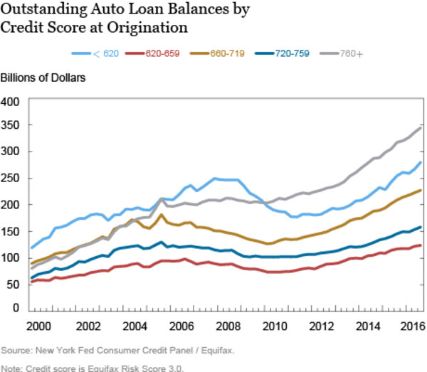 Six Million Borrowers Are Behind On Car Payments. Housing