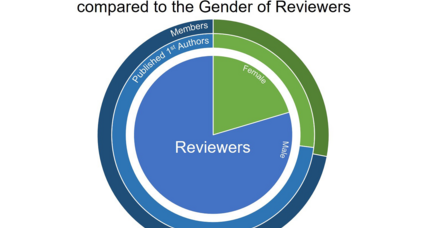 Are women scientists overlooked by journals as peer reviewers?