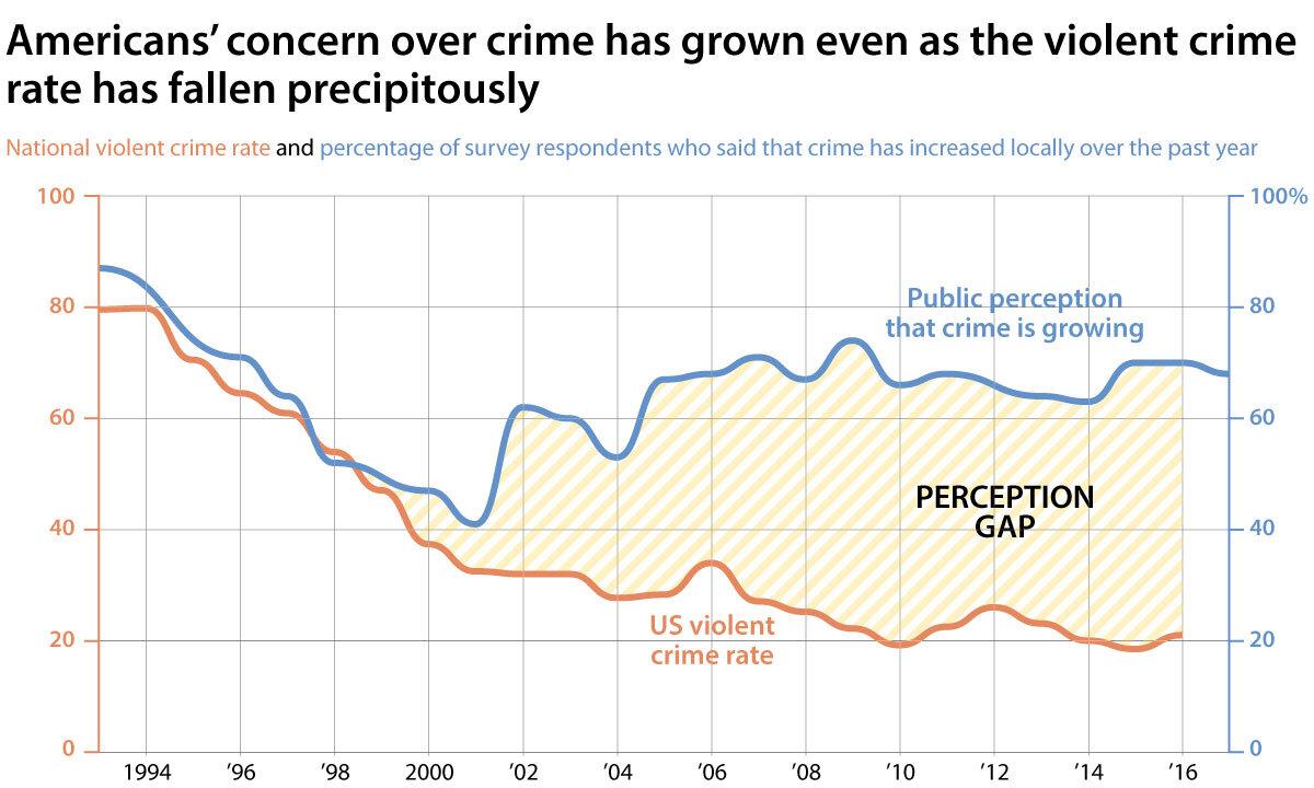 bad chart