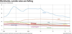 An evaluation of the problem of suicide a global epidemic