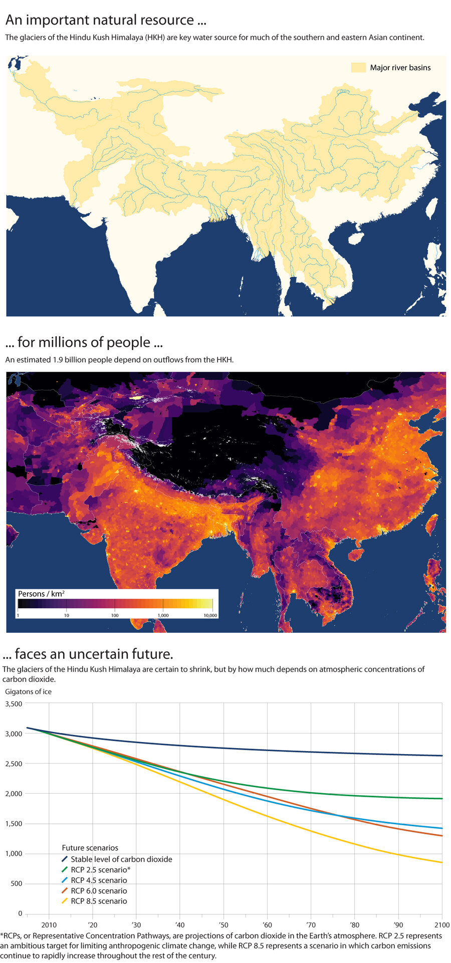 Nearly 2 billion people depend on Himalayan glaciers. What if they melt?