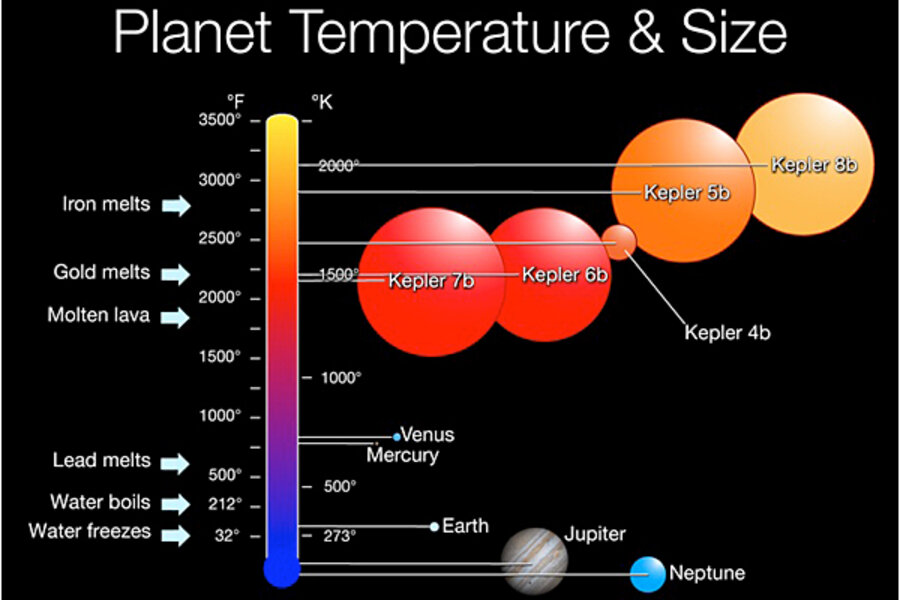 Nasa S Kepler Finds Its First Five Planets An Odd