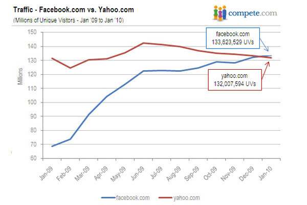 Sorry yahoo facebook is now the second most popular for Food network magazine phone number customer service