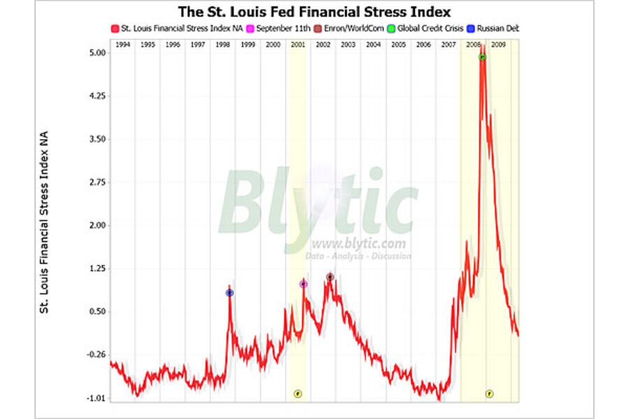 US financial stress back to Enron scandal days  Hooray!? - CSMonitor com