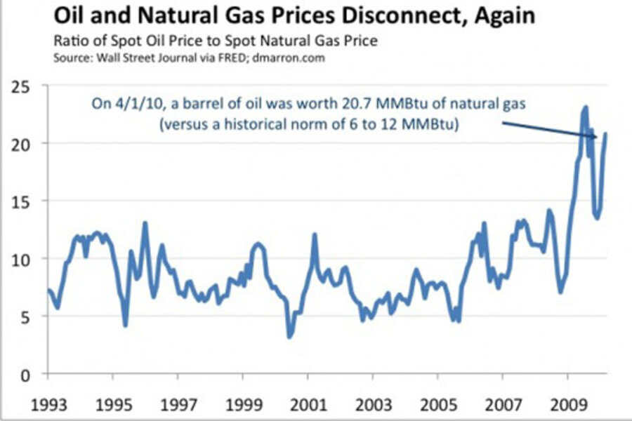 Oil and natural gas prices disconnect – again - CSMonitor.com