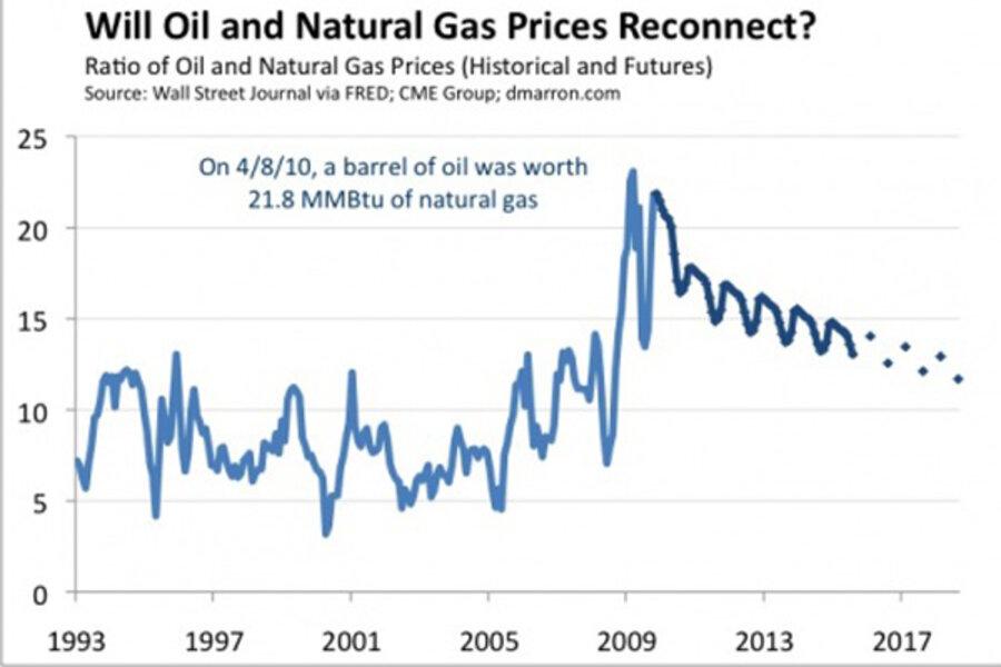Economy oil change coupons