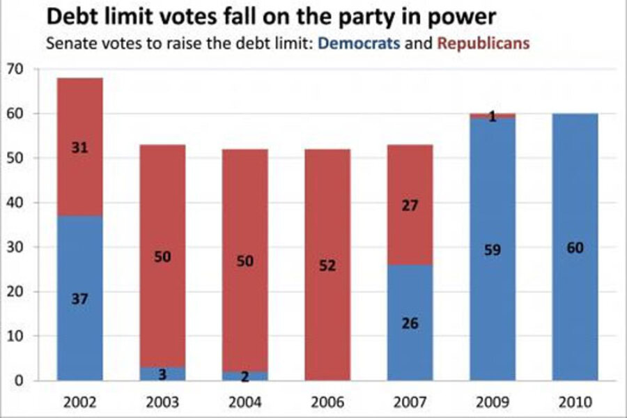 Debt limit will get raised but who ll vote to do it csmonitor com