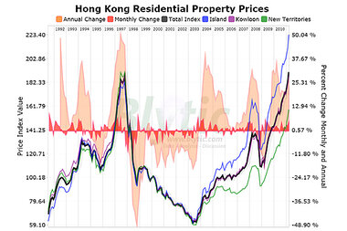 Hong Kong Housing Prices Up 5 Percent In A Month Csmonitorcom