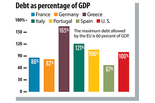 The eurozone crisis explained in 5 simple graphs - Debt as ...