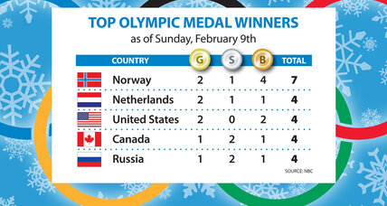 Olympics gold medal count: Norway leads